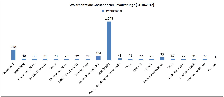 Gössendorf_Arbeit_Wo