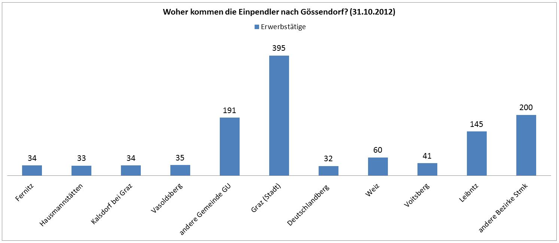 Gössendorf_Arbeit_Woher