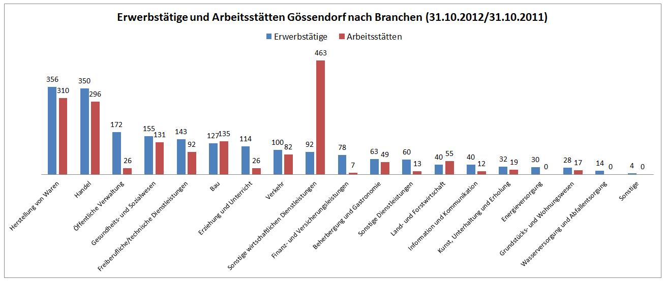 Gössendorf_Erwerbstätige_Arbeitsstätten_Branche