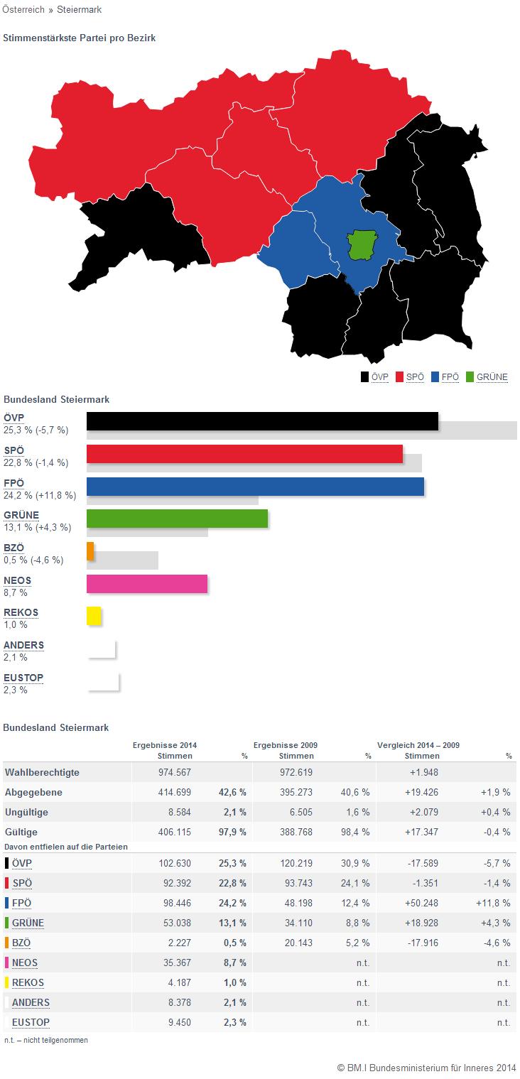 euwahl-2014-steiermark