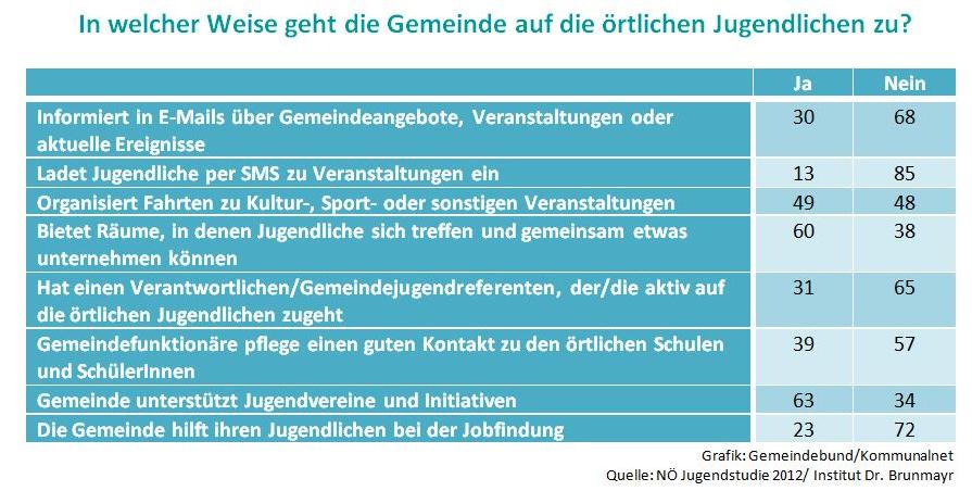 noe_gemeinden_3