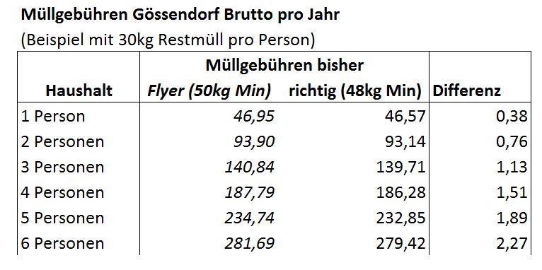 Gössendorf_Flyer_Korrektur