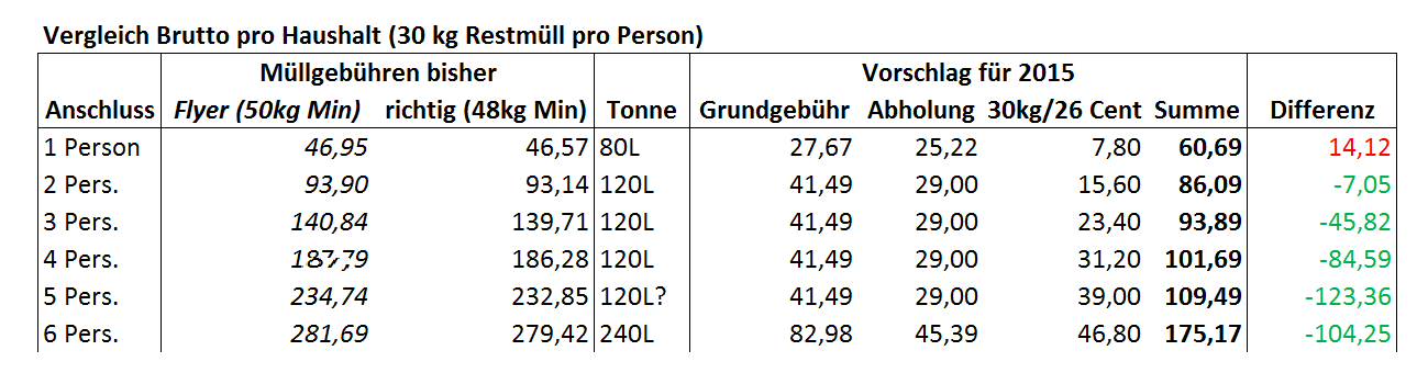 Vorschlag_Gebühren_2015_Vergleich