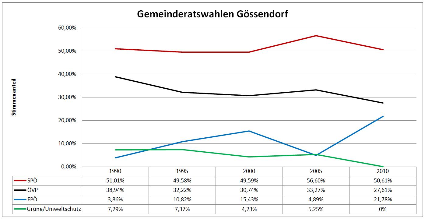 GRW_Gössendorf_chart