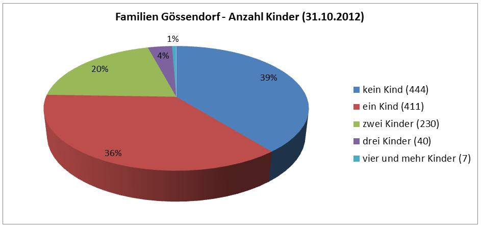 familien_kinder_gössendorf