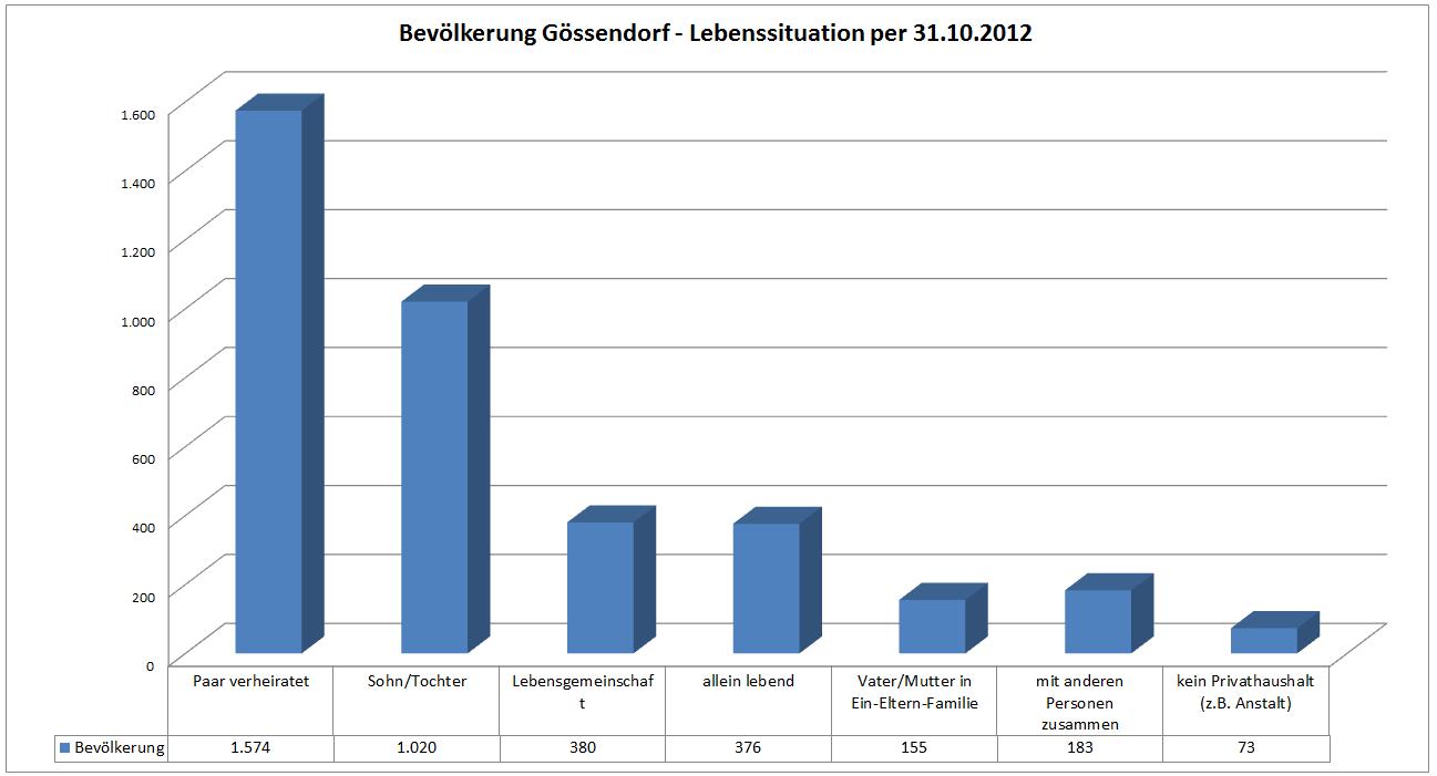 personen_lebenssituation_gössendorf