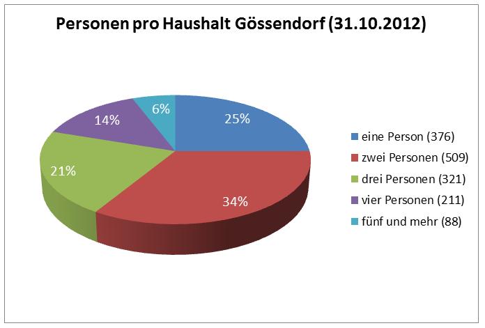 personen_pro_haushalt_gössendorf