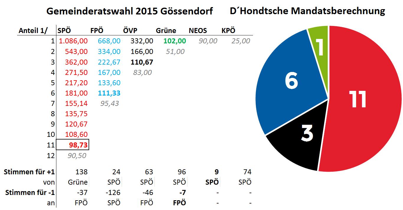 Mandatsberechnung_GRW2015_Gössendorf2