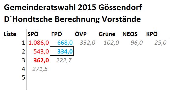 Vorstände_GRW2015_Gössendorf
