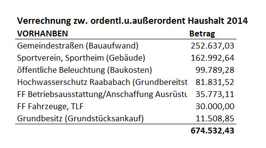 OH2AH_Gössendorf