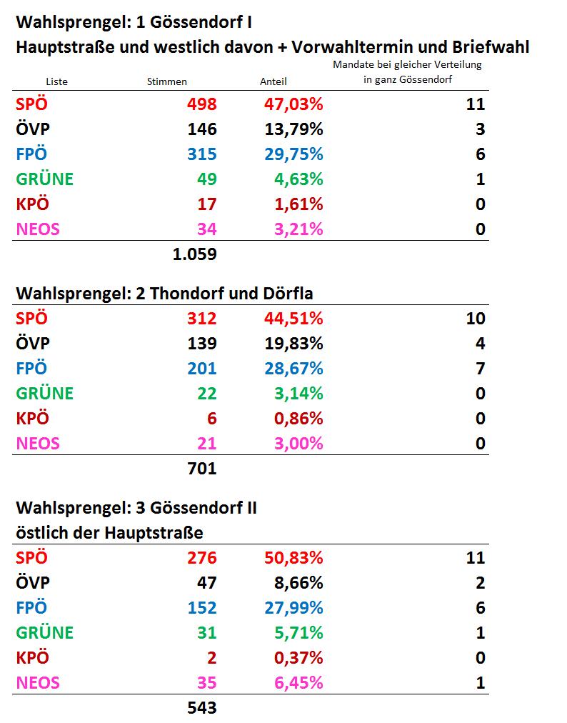 goessendorf_stimmen_pro_Wahlsprengel