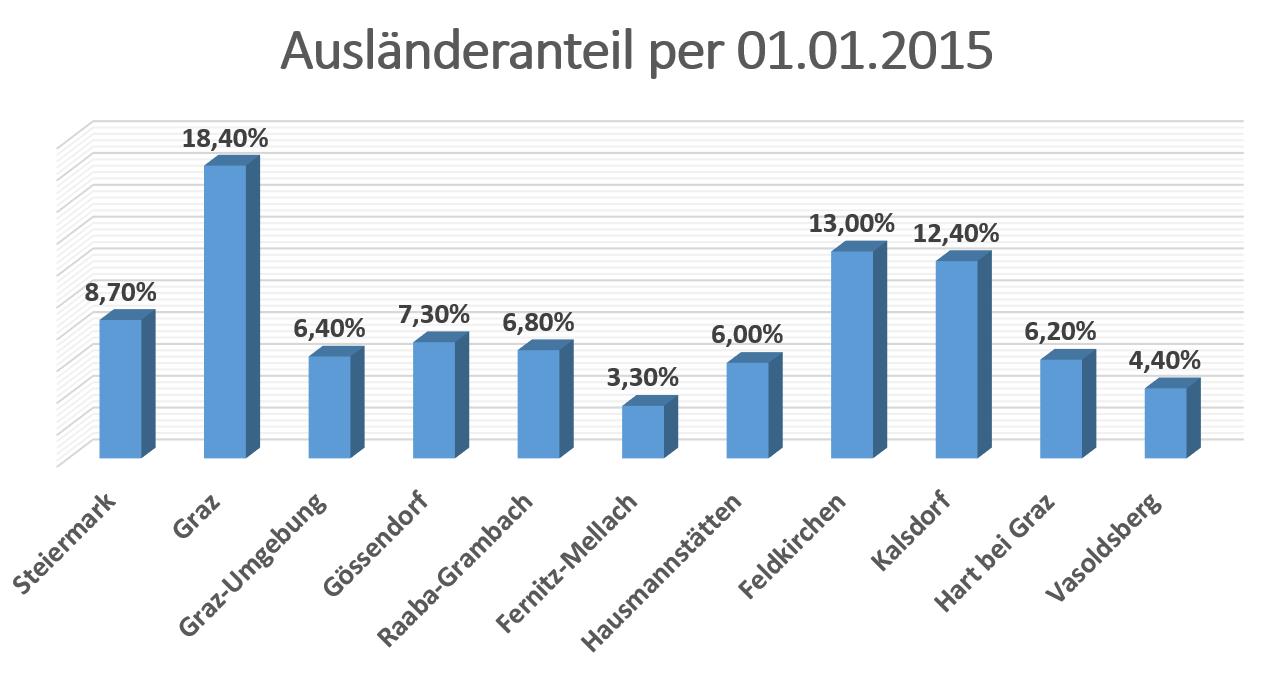 ausländeranteil_gössendorf_umgebung