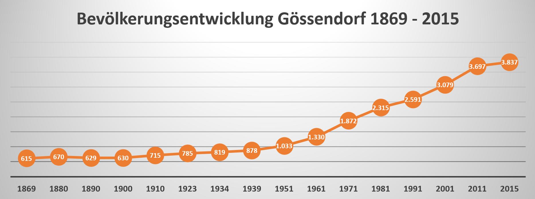 bevölkerungentwicklung_gössendorf_1869_bis_2015