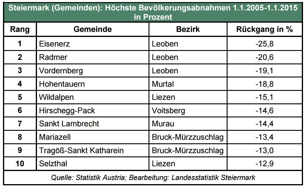 bevölkerungszunahme_flop_gemeinden