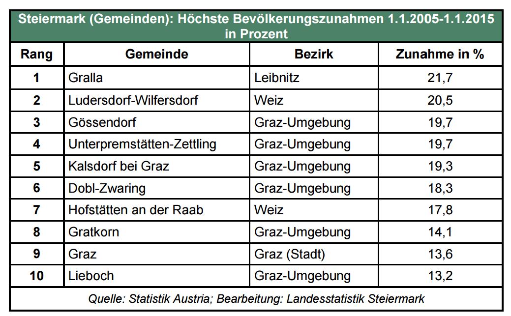bevölkerungszunahme_top_gemeinden
