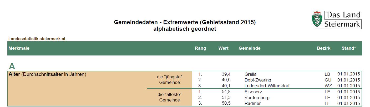 gemeindedaten_extrem