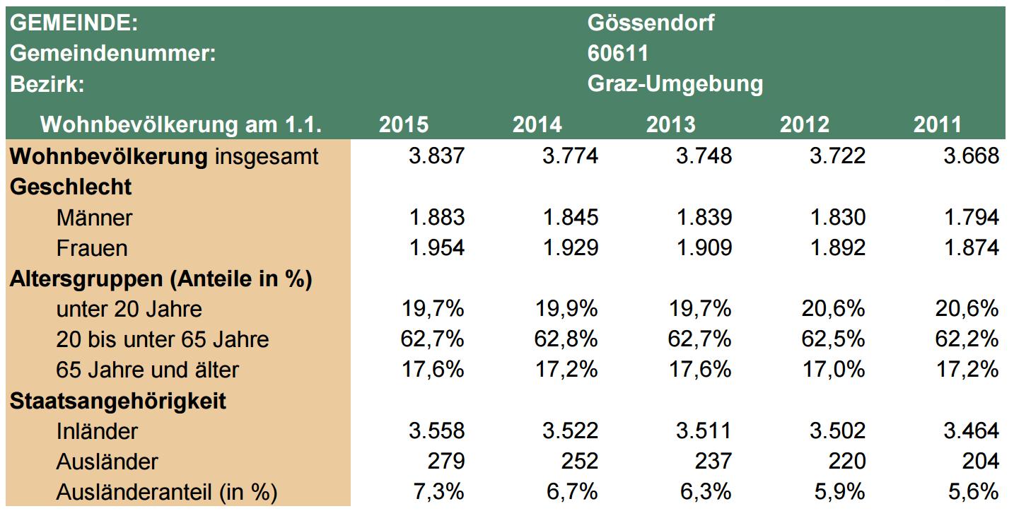 wohnbevölkerung_gössendorf