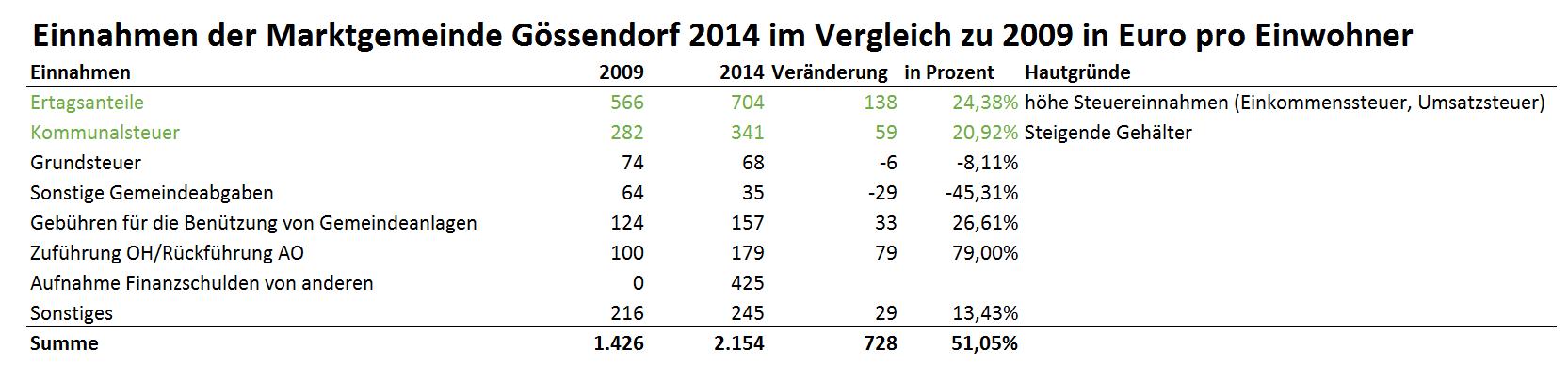 einnahmen_2014_2009_vergleich